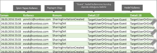 Office 365'te paylaşım olaylarını günlük denetleme
