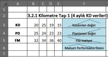 Excel'de mini grafikleri kullanan EVM