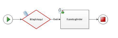Bileşik koşul bir iş akışı diyagramına el ile eklenemez.