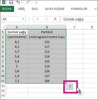 Hızlı Çözümleme Merceği düğmesi görünürken seçili veriler