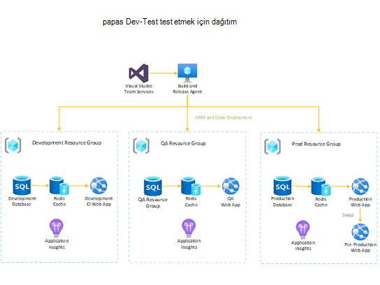 Dev-Test paaS çözümü için bir dağıtım sunar.