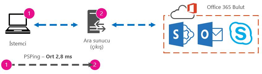 Bir istemci ve proxy arasındaki 2,8 milisaniyelik gidiş dönüş süresini gösteren grafik.