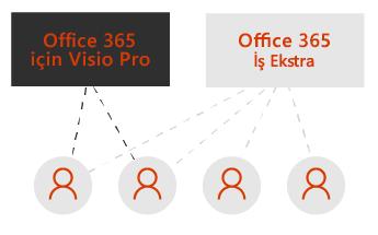 Visio Pro için bir kutu ve Office 365 İş Ekstra için bir kutu daha. Noktalı çizgiler kutuların altındaki dört kullanıcı simgesini birbirine bağlıyor.