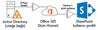 bir şirket içi active directory hizmetinin dirsync'i kullanarak office 365 dizin hizmetine profil bilgilerini nasıl sağladığını ve karşılık olarak sharepoint online profilinin nasıl sağlandığını gösteren diyagram