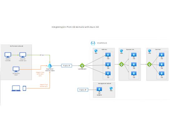 Azure AD ile şirket içi Active Directory etki alanları.