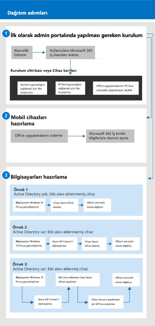 Hem yöneticiler hem de kullanıcılar için kurulum ve yönetim akışını gösteren diyagram