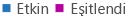 OneDrive İş Etkinlik Raporu grafik göstergesi