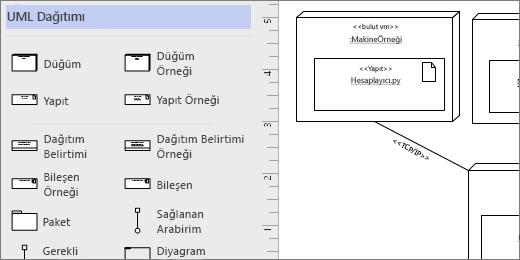 UML dağıtım kalıp, örnek Şekilleri sayfaya