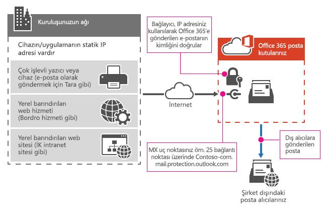 Çok işlevli yazıcının SMTP geçişini kullanarak Office 365'e nasıl bağlandığı gösterilir.
