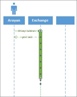 UML Sırası etkinleştirme