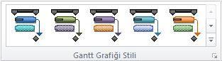 Gantt Grafiği stilleri grubu grafiği