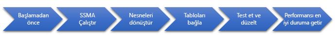 SQL Server 'a veritabanı geçişi aşamaları