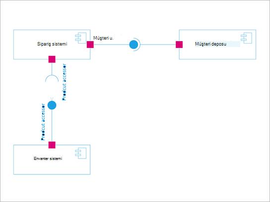 UML bileşen diyagramı.