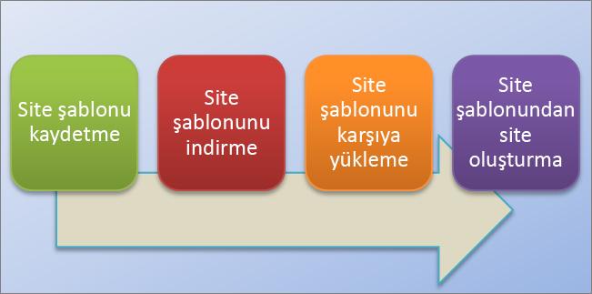 Bu akış çizelgesinde SharePoint Online'da site şablonlarını oluşturma ve kullanma işlemleri gösterilmektedir.
