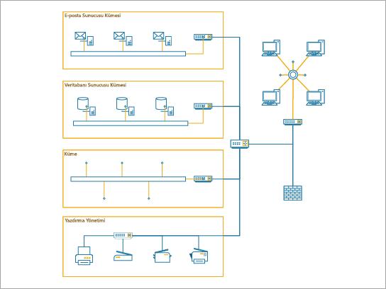 Orta ölçekli kurumsal bir kurumsal ağı göstermek için en iyi kullanılan ayrıntılı ağ diyagramı.