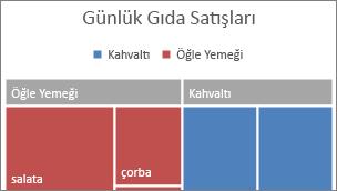 Başlıkta görüntülenen Treemap üst düzey kategori resmi