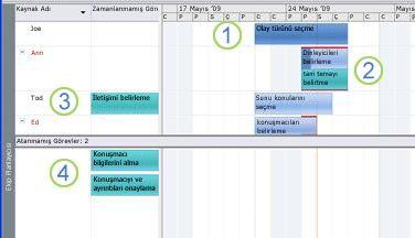 Ekip Planlayıcısı grafiği