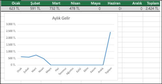 0 değerlerinin çizildiği Çizgi Grafik örneği.