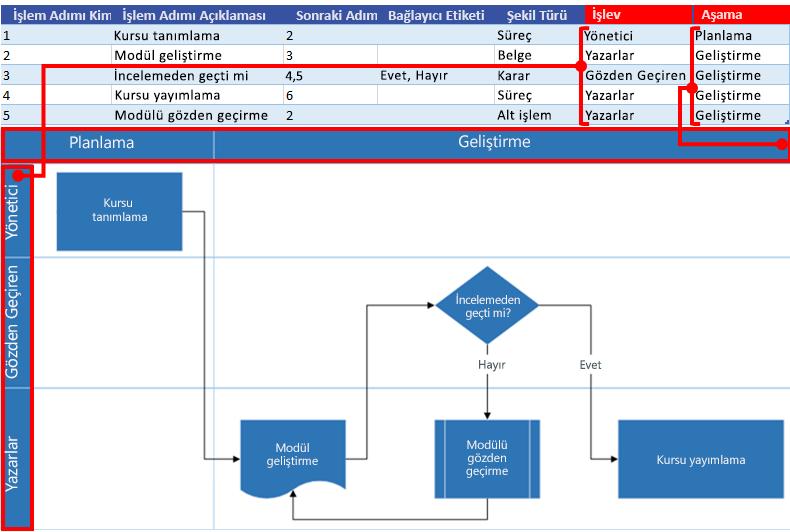 Visio akış çizelgesi ile Excel Süreç Haritası etkileşimi: İşlev ve Aşama