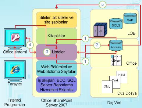 Access'in veri odaklı tümleştirme noktaları