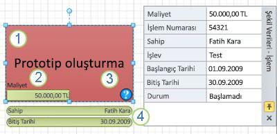 Veri grafiği uygulanmış bir İşlem şekli.