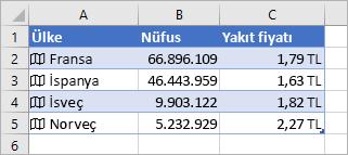 A Sütununda simgeler ve ülke adları, B Sütununda Nüfus değerleri ve C Sütununda da Benzin Fiyatları yer alır