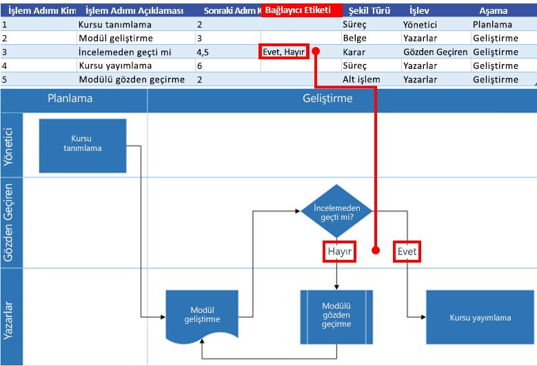 Visio akış çizelgesi ile Excel Süreç Haritası etkileşimi: Bağlayıcı Etiketi