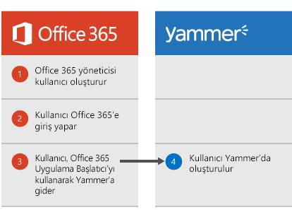 Office 365 yöneticisi bir kullanıcı oluşturduğunda, kullanıcının Office 365'te oturum açtıktan sonra Uygulama Başlatıcı'dan Yammer'a geçiş yapabileceğini ve bu noktada kullanıcının Yammer'da oluşturulduğunu gösteren diyagram.