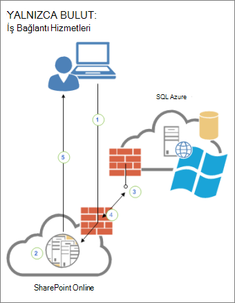 Bir kullanıcı, SharePoint Online ve SQL Azure'daki bir dış veri kaynağı arasındaki bağlantıyı gösteren diyagram