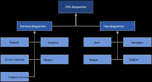Visio 'da sağlanan UML diyagramları iki diyagram kategorisine bölünmüştür: davranış ve Yapı diyagramları.