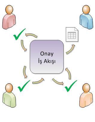 Basit Onay iş akışı diyagramı