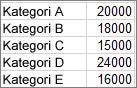 Örnek pareto grafiği oluşturmak için kullanılan veriler