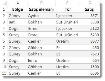 Excel çalışma sayfasındaki veriler