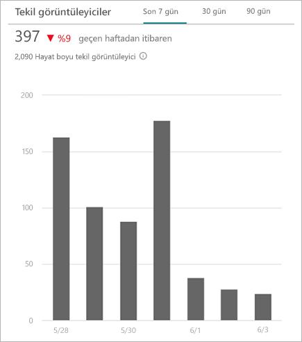 Siteye erişen benzersiz görüntüleyicileri gösteren grafik
