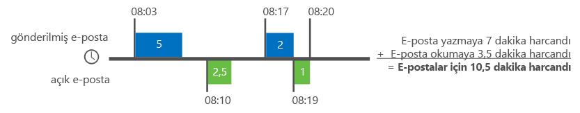 Delve Analizi'nin e-posta süresini hesaplama örneği