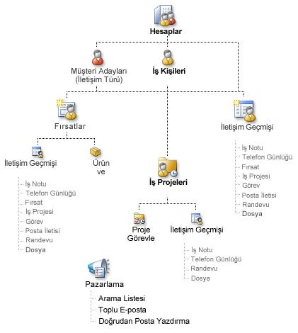 Business Contact Manager kayıtları ve bunların nasıl ilişkilendirilebilir diyagramı