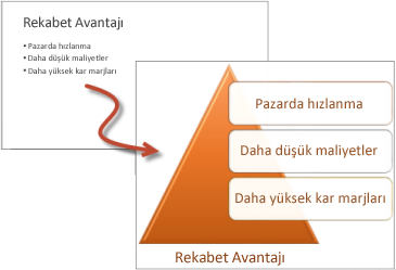 Madde işaretli listeyle SmartArt grafik listesi