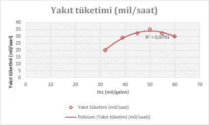 Polinomsal eğilim çizgisi olan dağılım grafiği