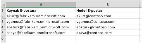 Posta kutusu verilerini bir Office 365 kiracısından diğerine geçirmek için kullanılan CSV dosyası
