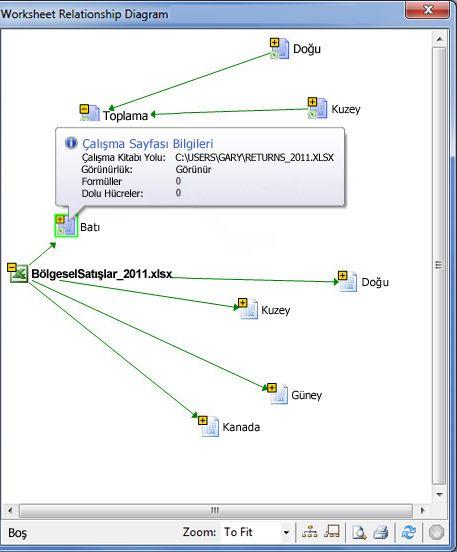 Çalışma Sayfası İlişkisi Diyagramı