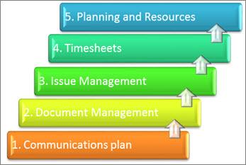 Proje yönetim sisteminin yeniden sıralanmış öğeleri