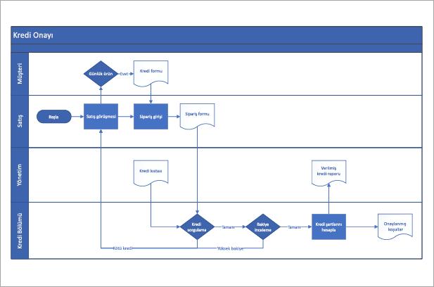 Kredi onayı süreci için işlevsel akış çizelgesi şablonu