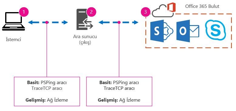 İstemci, proxy ve bulut içeren temel ağ ve araç önerileri PSPing, TraceTCP ve ağ izleme.