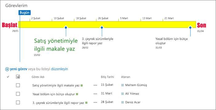Zaman çizelgesi içeren görev listesi