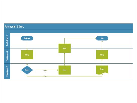 Roller veya işlevler genelinde paylaşılan görevleri içeren bir süreç için en iyi kullanılan işlevsel akış çizelgesi.