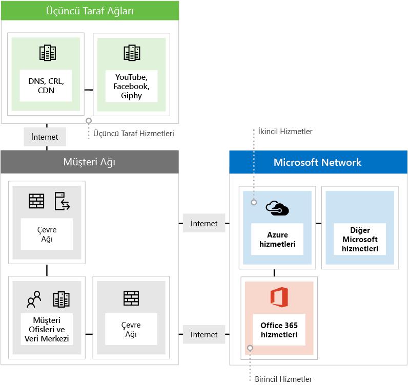 Office 365 kullanırken üçü farklı ağ uç noktası türünü gösterir