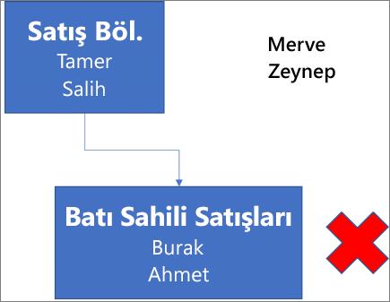 Diyagramda, Tamer ve Salih adlarını içeren Satış Böl. olarak etiketlenmiş bir kutu gösterilir ve bu kutu, altındaki Burak ve Ahmet adlarını içeren Batı Sahili Satışları olarak etiketlenmiş bir kutuya bağladır. Kutunun yanında kırmızı bir X vardır. Merve ve Zeynep adları, diyagramın sağ üst kısmında yer alır.