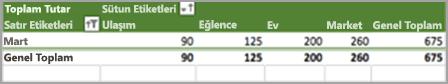 Sonuçları sıralama bir ay için sınırlandırma