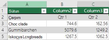 Excel tablo üstbilgisi verilerle, ancak seçili değilse Excel varsayılan üstbilgi adlarının Sütun1, Sütun2 gibi eklenmiş şekilde üstbilgileri seçeneği, tablom.