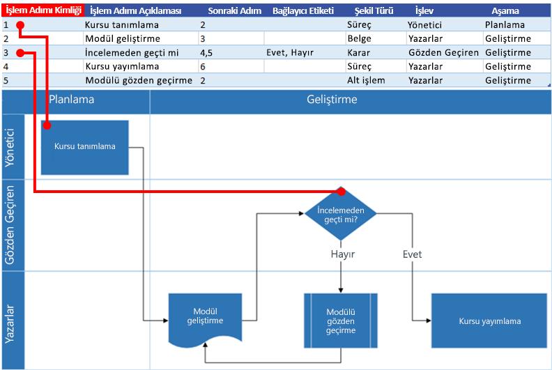 Visio akış çizelgesi ile Excel Süreç Haritası etkileşimi: Süreç Adımı Kimliği